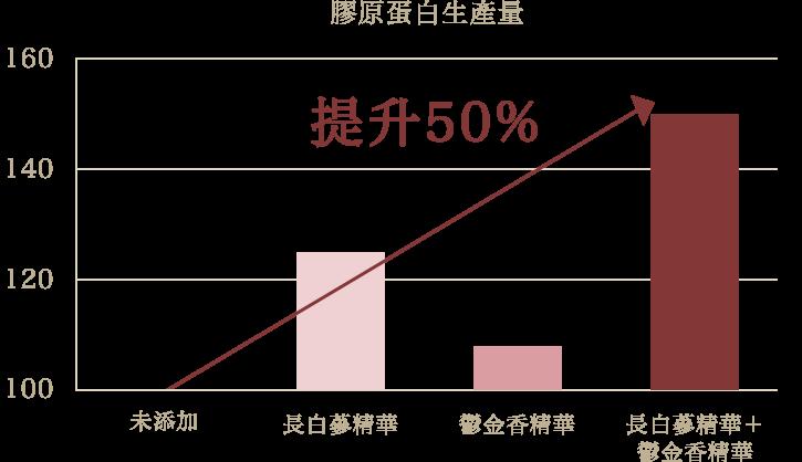 膠原蛋白生產量可提升50%!